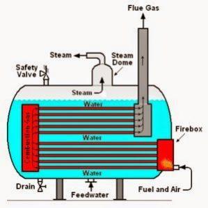 Jual-Fire-Tube-Boiler-di-Indonesia