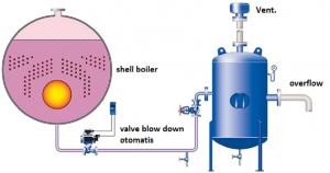 Proses Starting Boiler