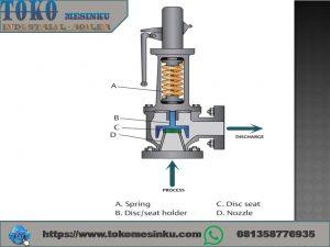 Safty Valve Boiler proses