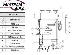 Simplex adca pump